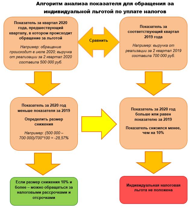 Отсрочка по налогам из за коронавируса для среднего и малого бизнеса: как получить, с какого числа